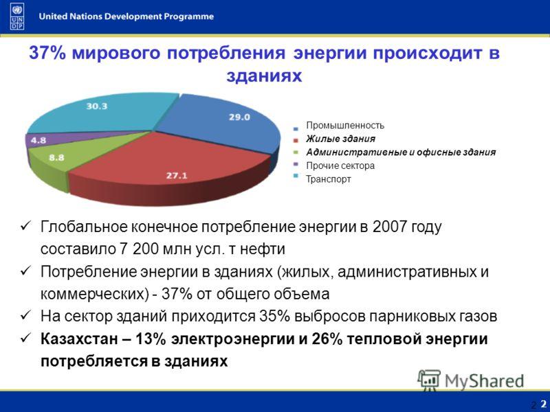 1 1 Энергетический профиль: Восточная Европа и СНГ Неэффективное использование энергиив и отсутствие возобновляемых источников энергии наиболее энерго- и углеродоемкие страны в мире Source: World Resources Institute 2008