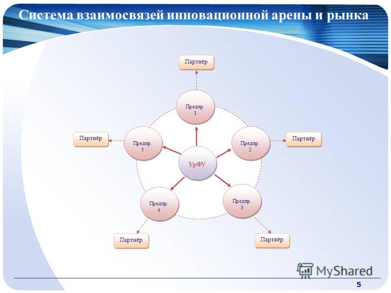 Система взаимосвязей инновационной арены и рынка 5 УрФУ Предпр. 1 Предпр. 3 Предпр. 4 Предпр. 2 Предпр. 5 Партнёр