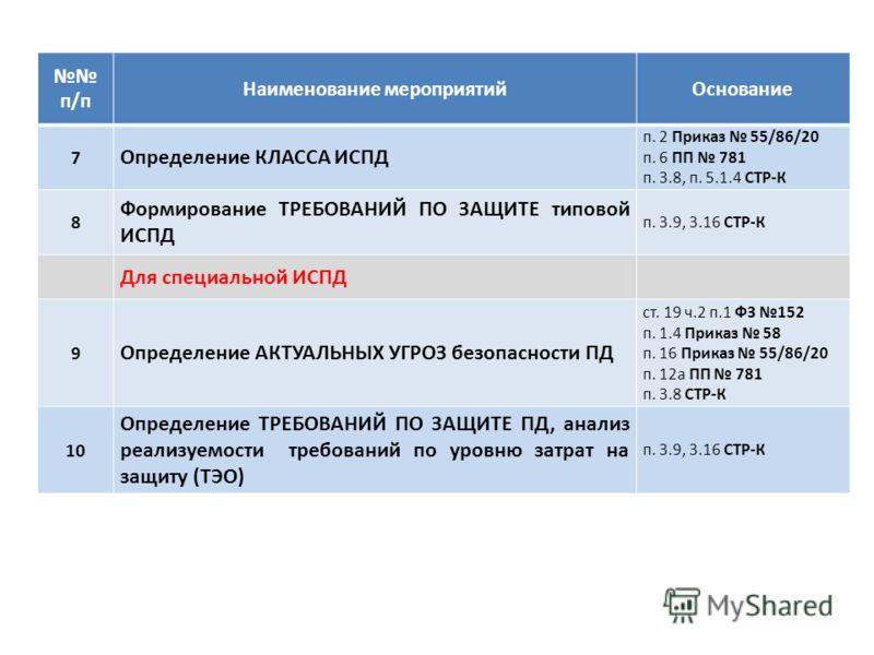 п/п Наименование мероприятийОснование 7 Определение КЛАССА ИСПД п. 2 Приказ 55/86/20 п. 6 ПП 781 п. 3.8, п. 5.1.4 СТР-К 8 Формирование ТРЕБОВАНИЙ ПО ЗАЩИТЕ типовой ИСПД п. 3.9, 3.16 СТР-К Для специальной ИСПД 9 Определение АКТУАЛЬНЫХ УГРОЗ безопаснос