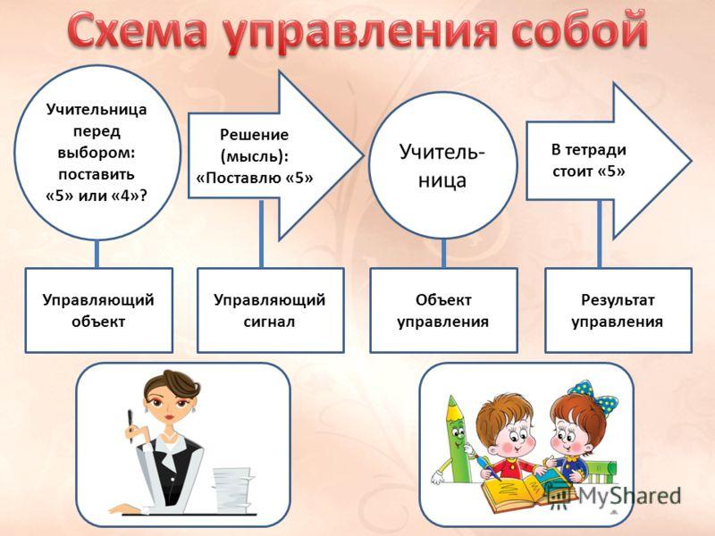 Учительница перед выбором: поставить «5» или «4»? Учитель- ница Решение (мысль): «Поставлю «5» В тетради стоит «5» Управляющий объект Управляющий сигнал Объект управления Результат управления