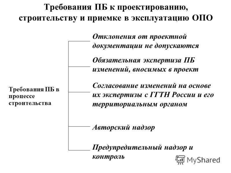 Требования ПБ к проектированию, строительству и приемке в эксплуатацию ОПО Требования ПБ в процессе строительства Отклонения от проектной документации не допускаются Обязательная экспертиза ПБ изменений, вносимых в проект Согласование изменений на ос
