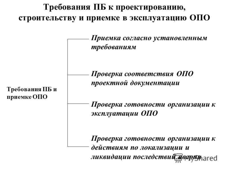 Требования ПБ к проектированию, строительству и приемке в эксплуатацию ОПО Требования ПБ и приемке ОПО Приемка согласно установленным требованиям Проверка соответствия ОПО проектной документации Проверка готовности организации к эксплуатации ОПО Пров