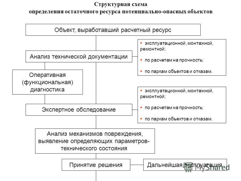 Структурная схема определения остаточного ресурса потенциально-опасных объектов Дальнейшая эксплуатация Объект, выработавший расчетный ресурс Анализ технической документации эксплуатационной, монтажной, ремонтной; по расчетам на прочность; по паркам