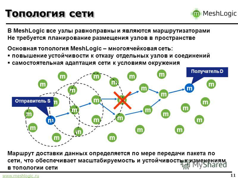 www.meshlogic.ru 11 m Топология сети m В MeshLogic все узлы равноправны и являются маршрутизаторами Не требуется планирование размещения узлов в пространстве m m m m m m m m m m m m m m m m m m m m Получатель D m m m m m m m m Маршрут доставки данных