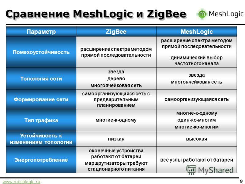 www.meshlogic.ru 9 Сравнение MeshLogic и ZigBee ПараметрZigBeeMeshLogic Помехоустойчивость расширение спектра методом прямой последовательности динамический выбор частотного канала Топология сети звезда дерево многоячейковая сеть звезда многоячейкова