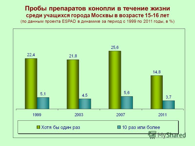 Пробы препаратов конопли в течение жизни среди учащихся города Москвы в возрасте 15-16 лет (по данным проекта ESPAD в динамике за период с 1999 по 2011 годы, в %)