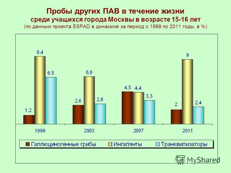 Пробы других ПАВ в течение жизни среди учащихся города Москвы в возрасте 15-16 лет (по данным проекта ESPAD в динамике за период с 1999 по 2011 годы, в %)