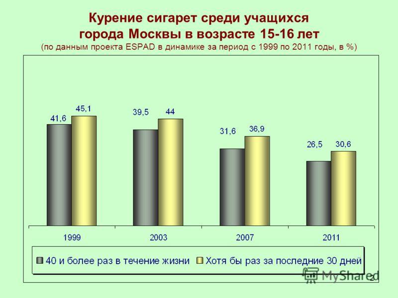 2 Курение сигарет среди учащихся города Москвы в возрасте 15-16 лет (по данным проекта ESPAD в динамике за период с 1999 по 2011 годы, в %)