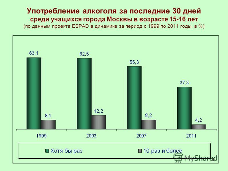 4 Употребление алкоголя за последние 30 дней среди учащихся города Москвы в возрасте 15-16 лет (по данным проекта ESPAD в динамике за период с 1999 по 2011 годы, в %)
