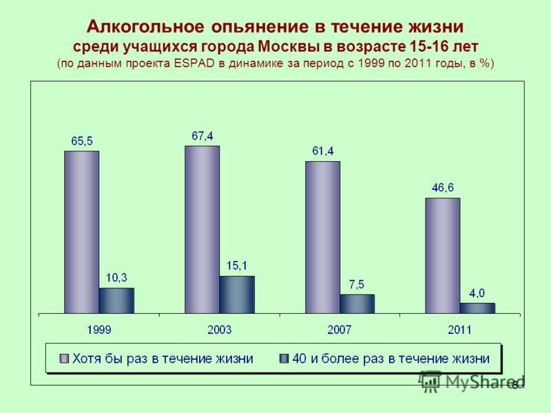 6 Алкогольное опьянение в течение жизни среди учащихся города Москвы в возрасте 15-16 лет (по данным проекта ESPAD в динамике за период с 1999 по 2011 годы, в %)