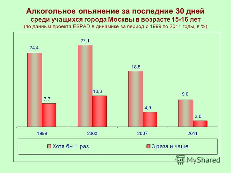 Алкогольное опьянение за последние 30 дней среди учащихся города Москвы в возрасте 15-16 лет (по данным проекта ESPAD в динамике за период с 1999 по 2011 годы, в %)