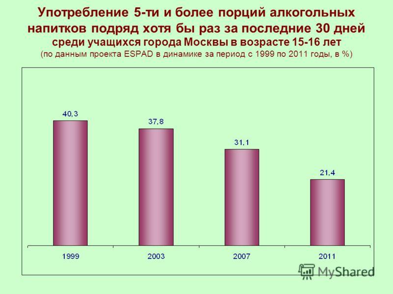 Употребление 5-ти и более порций алкогольных напитков подряд хотя бы раз за последние 30 дней среди учащихся города Москвы в возрасте 15-16 лет (по данным проекта ESPAD в динамике за период с 1999 по 2011 годы, в %)