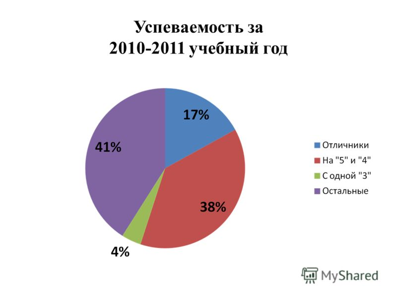 Успеваемость за 2010-2011 учебный год