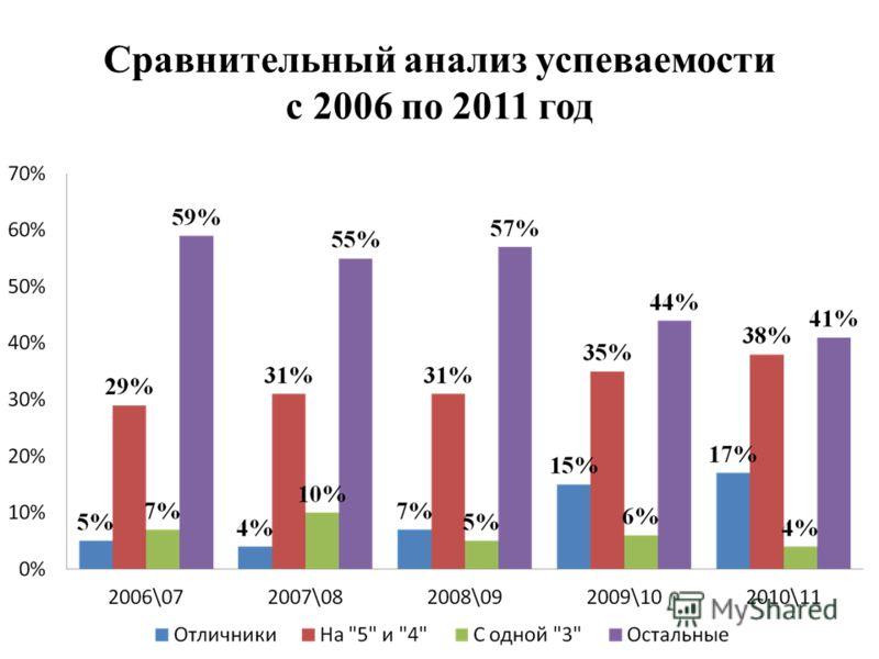 Сравнительный анализ успеваемости с 2006 по 2011 год