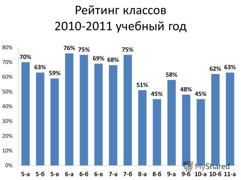 Рейтинг классов 2010-2011 учебный год