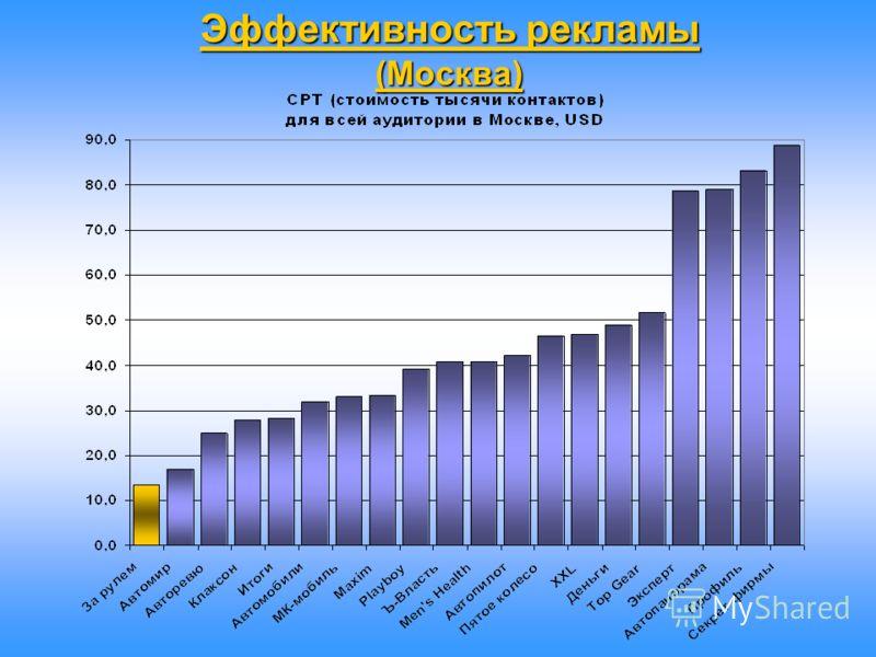 Эффективность рекламы (Москва)