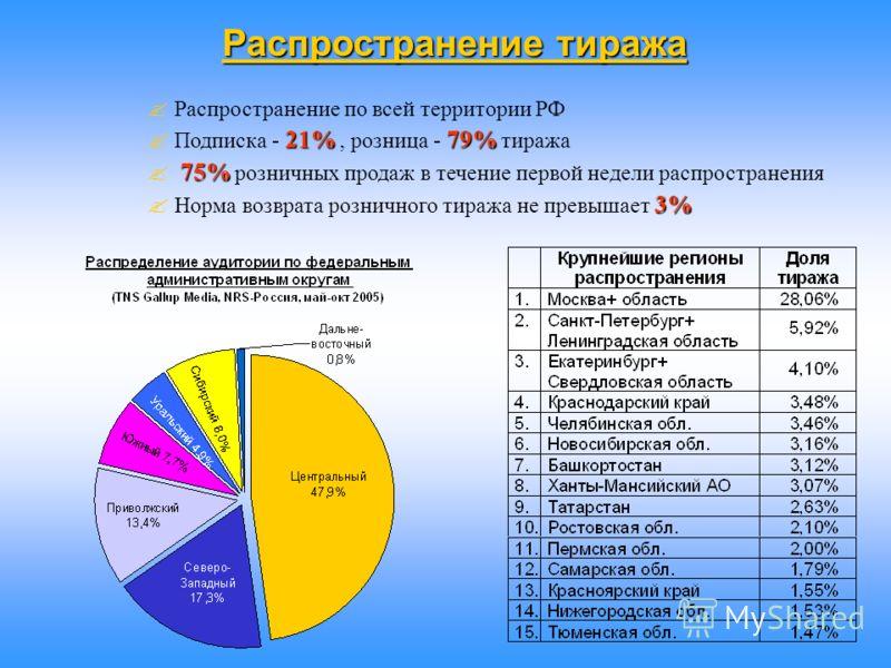 Распространение тиража ? Распространение по всей территории РФ 21%79% ? Подписка - 21%, розница - 79% тиража 75% ? 75% розничных продаж в течение первой недели распространения 3% ? Норма возврата розничного тиража не превышает 3%