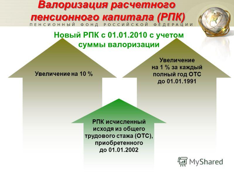 Валоризация расчетного пенсионного капитала (РПК) Новый РПК с 01.01.2010 с учетом суммы валоризации Увеличение на 10 % Увеличение на 1 % за каждый полный год ОТС до 01.01.1991 РПК исчисленный исходя из общего трудового стажа (ОТС), приобретенного до