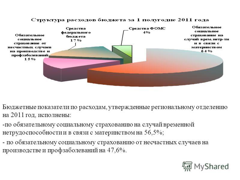 Бюджетные показатели по расходам, утвержденные региональному отделению на 2011 год, исполнены: -по обязательному социальному страхованию на случай временной нетрудоспособности и в связи с материнством на 56,5%; - по обязательному социальному страхова