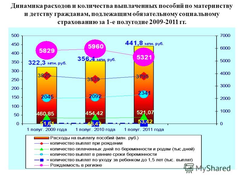 Динамика расходов и количества выплаченных пособий по материнству и детству гражданам, подлежащим обязательному социальному страхованию за 1-е полугодие 2009-2011 гг.