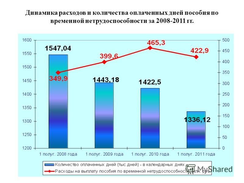 Динамика расходов и количества оплаченных дней пособия по временной нетрудоспособности за 2008-2011 гг.