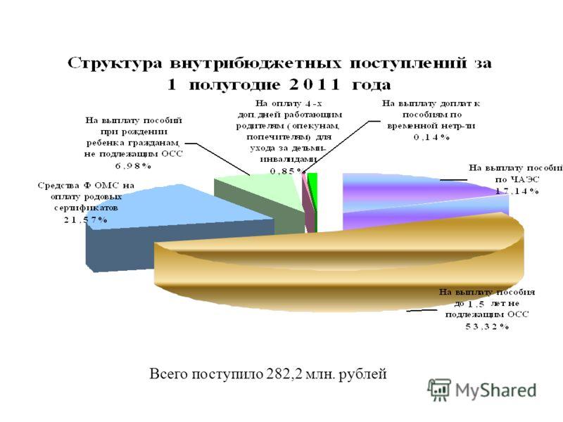Всего поступило 282,2 млн. рублей