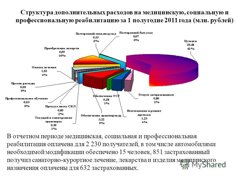 Структура дополнительных расходов на медицинскую, социальную и профессиональную реабилитацию за 1 полугодие 2011 года (млн. рублей) В отчетном периоде медицинская, социальная и профессиональная реабилитация оплачена для 2 230 получателей, в том числе
