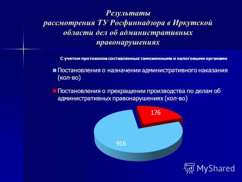 Результаты рассмотрения ТУ Росфиннадзора в Иркутской области дел об административных правонарушениях