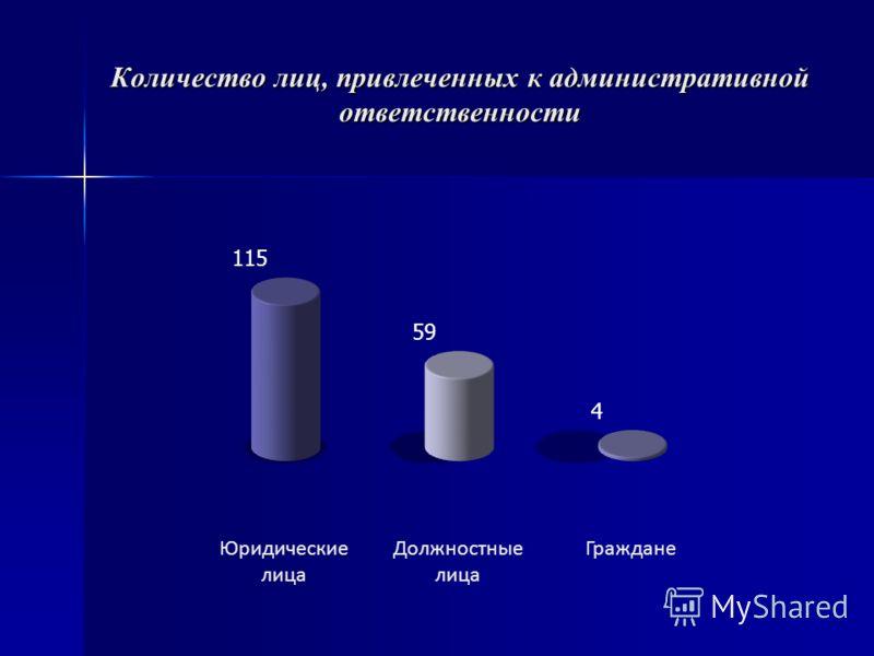 Количество лиц, привлеченных к административной ответственности