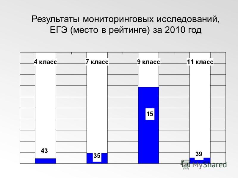 Результаты мониторинговых исследований, ЕГЭ (место в рейтинге) за 2010 год