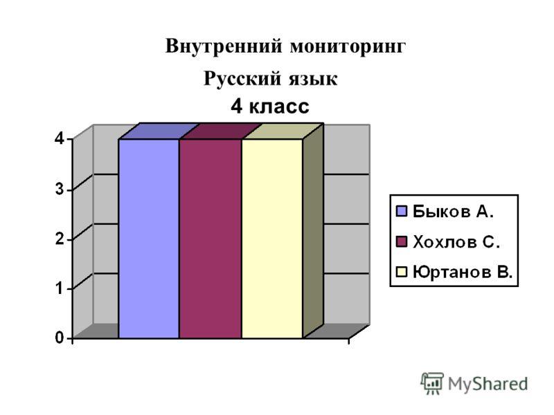 Внутренний мониторинг Русский язык 4 класс