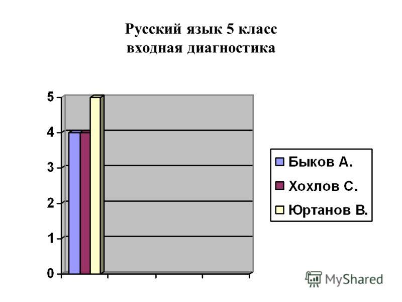 Русский язык 5 класс входная диагностика