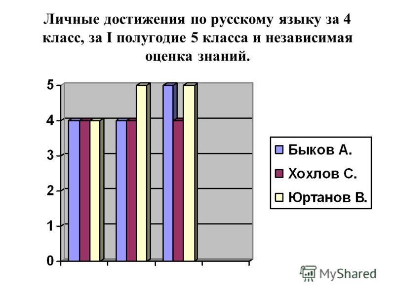 Личные достижения по русскому языку за 4 класс, за I полугодие 5 класса и независимая оценка знаний.