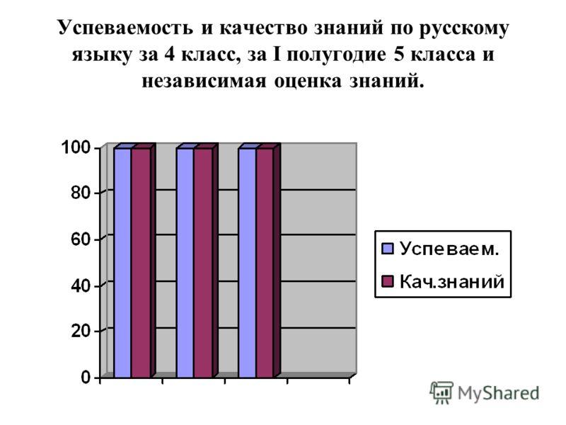 Успеваемость и качество знаний по русскому языку за 4 класс, за I полугодие 5 класса и независимая оценка знаний.