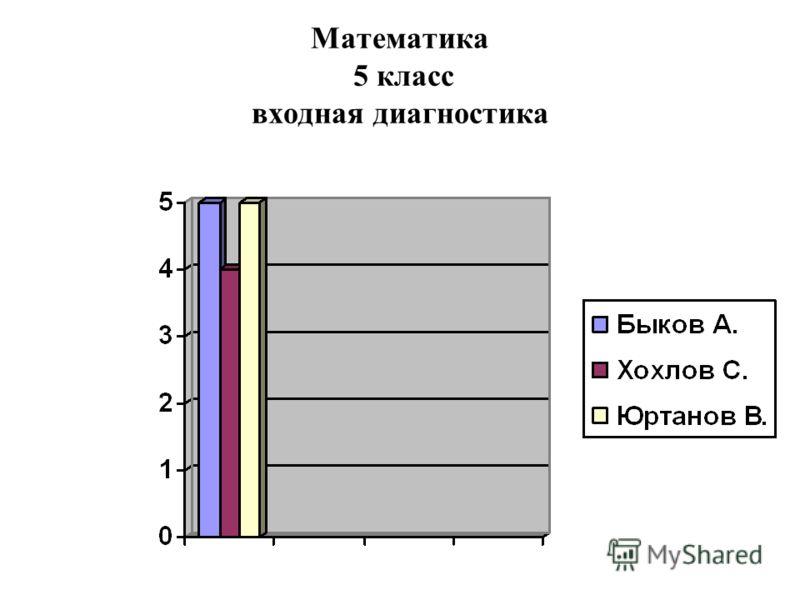 Математика 5 класс входная диагностика