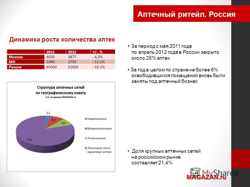 Аптечный ритейл. Россия MAGAZAN.ru 20112012+/-, % Москва40503877- 4,3% МО19901750- 12,1% Россия6500052600- 19,1% Динамика роста количества аптек За период с мая 2011 года по апрель 2012 года в России закрыто около 25% аптек За год в целом по стране н