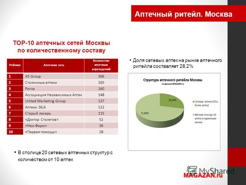 Аптечный ритейл. Москва MAGAZAN.ru Доля сетевых аптек на рынке аптечного ритейла составляет 28,2% Рейтинг Аптечная сеть Количество аптечных учреждений 1А5 Group306 2Столичные аптеки165 3Ригла160 4Ассоциация Независимых Аптек148 5United Marketing Grou