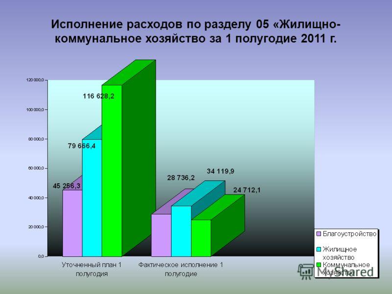 Исполнение расходов по разделу 05 «Жилищно- коммунальное хозяйство за 1 полугодие 2011 г.