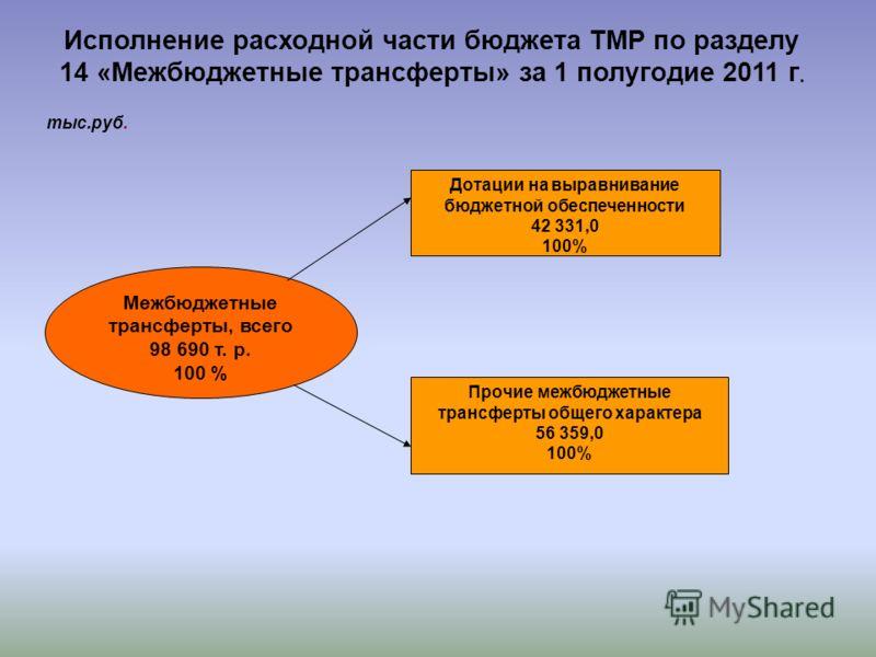 Межбюджетные трансферты, всего 98 690 т. р. 100 % Дотации на выравнивание бюджетной обеспеченности 42 331,0 100% Прочие межбюджетные трансферты общего характера 56 359,0 100% Исполнение расходной части бюджета ТМР по разделу 14 «Межбюджетные трансфер