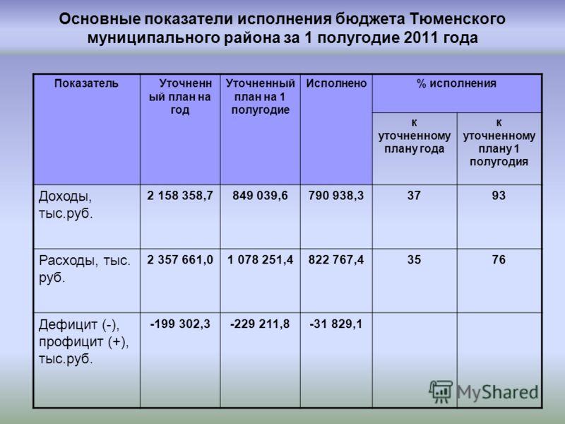 Основные показатели исполнения бюджета Тюменского муниципального района за 1 полугодие 2011 года ПоказательУточненн ый план на год Уточненный план на 1 полугодие Исполнено% исполнения к уточненному плану года к уточненному плану 1 полугодия Доходы, т