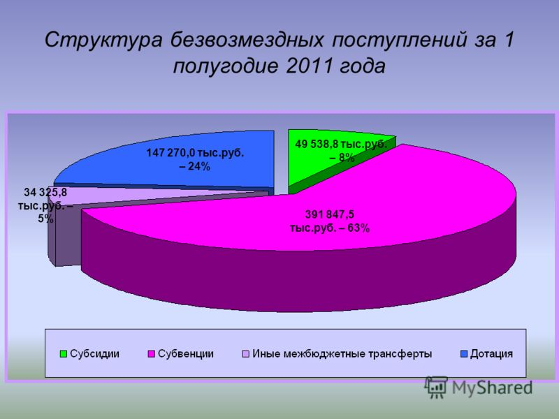 Структура безвозмездных поступлений за 1 полугодие 2011 года 391 847,5 тыс.руб. – 63% 147 270,0 тыс.руб. – 24% 34 325,8 тыс.руб. – 5% 49 538,8 тыс.руб. – 8%