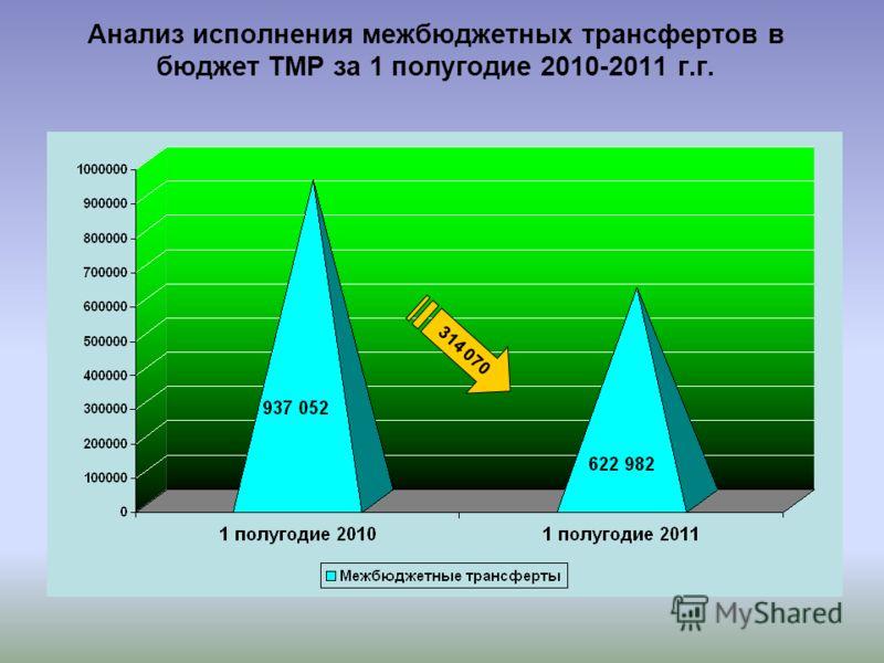 Анализ исполнения межбюджетных трансфертов в бюджет ТМР за 1 полугодие 2010-2011 г.г. 314 070