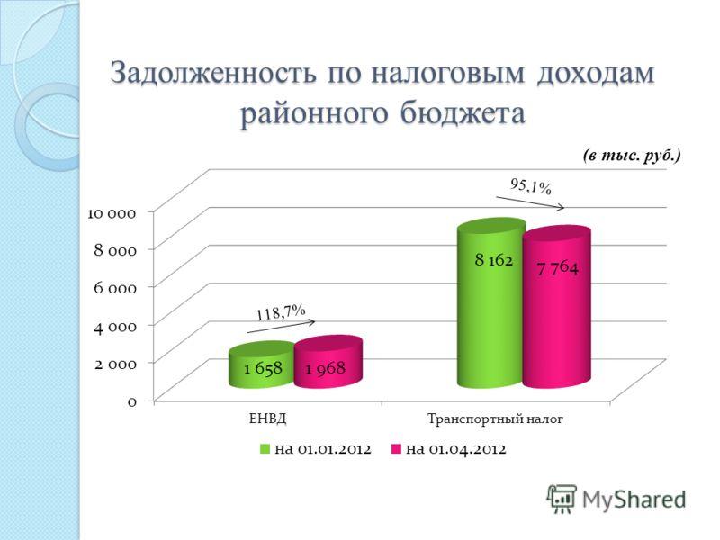 Задолженность по налоговым доходам районного бюджета (в тыс. руб.)