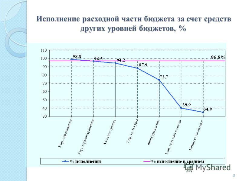 Исполнение расходной части бюджета за счет средств других уровней бюджетов, % 8 96,8%