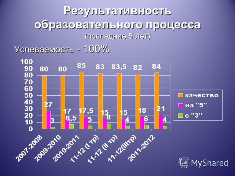 Результативность образовательного процесса (последние 5 лет) Успеваемость - 100%