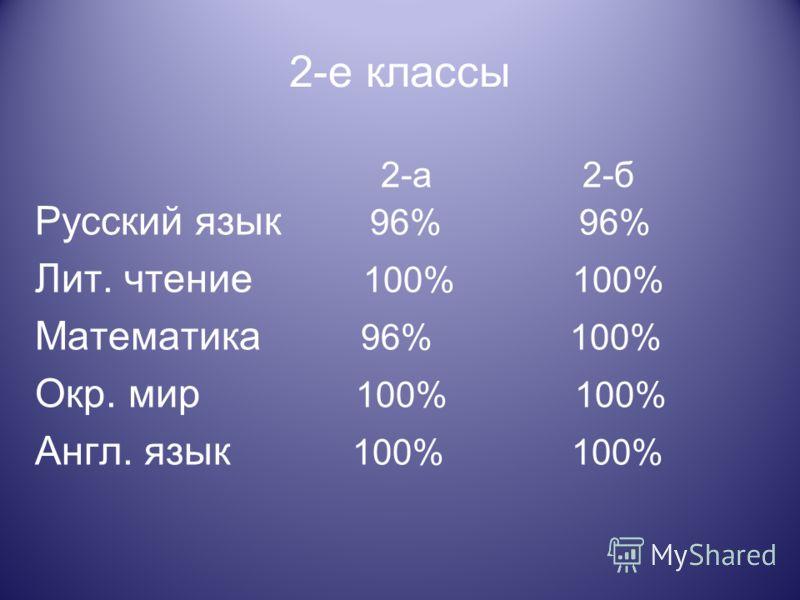 2-е классы 2-а 2-б Русский язык 96% 96% Лит. чтение 100% 100% Математика 96% 100% Окр. мир 100% 100% Англ. язык 100% 100%