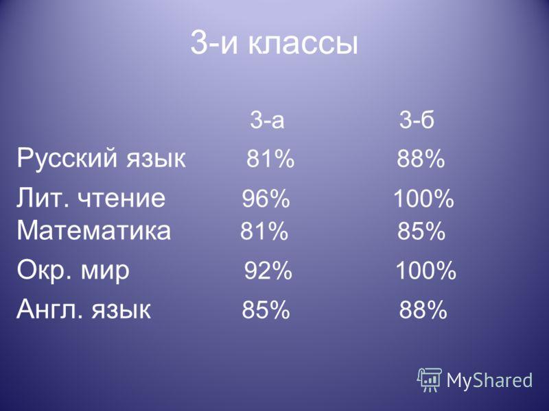 3-и классы 3-а 3-б Русский язык 81% 88% Лит. чтение 96% 100% Математика 81% 85% Окр. мир 92% 100% Англ. язык 85% 88%