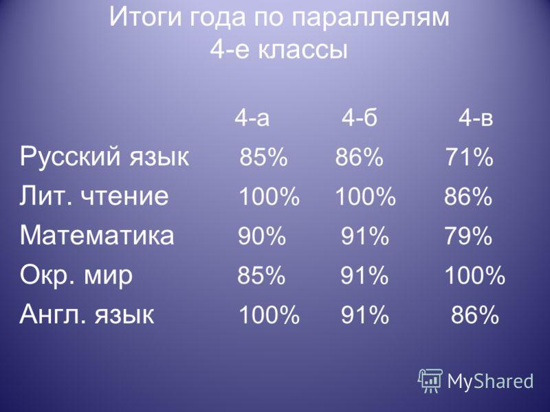 Итоги года по параллелям 4-е классы 4-а 4-б 4-в Русский язык 85% 86% 71% Лит. чтение 100% 100% 86% Математика 90% 91% 79% Окр. мир 85% 91% 100% Англ. язык 100% 91% 86%