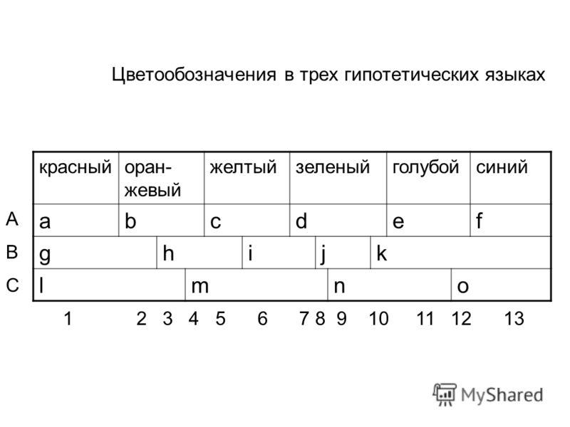 Цветообозначения в трех гипотетических языках красныйоран- жевый желтыйзеленыйголубойсиний abcdef ghijk lmno A B C 1 2 3 4 5 6 7 8 9 10 11 12 13