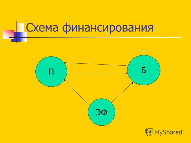 Схема финансирования П Б ЭФ